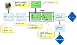 biochemical ethanol production process